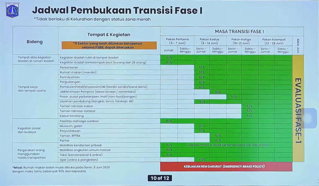 jadwal pembukaan transisi fase 1 PSBB Jakarta